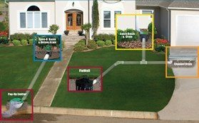 Design for Front Lawn Drainage