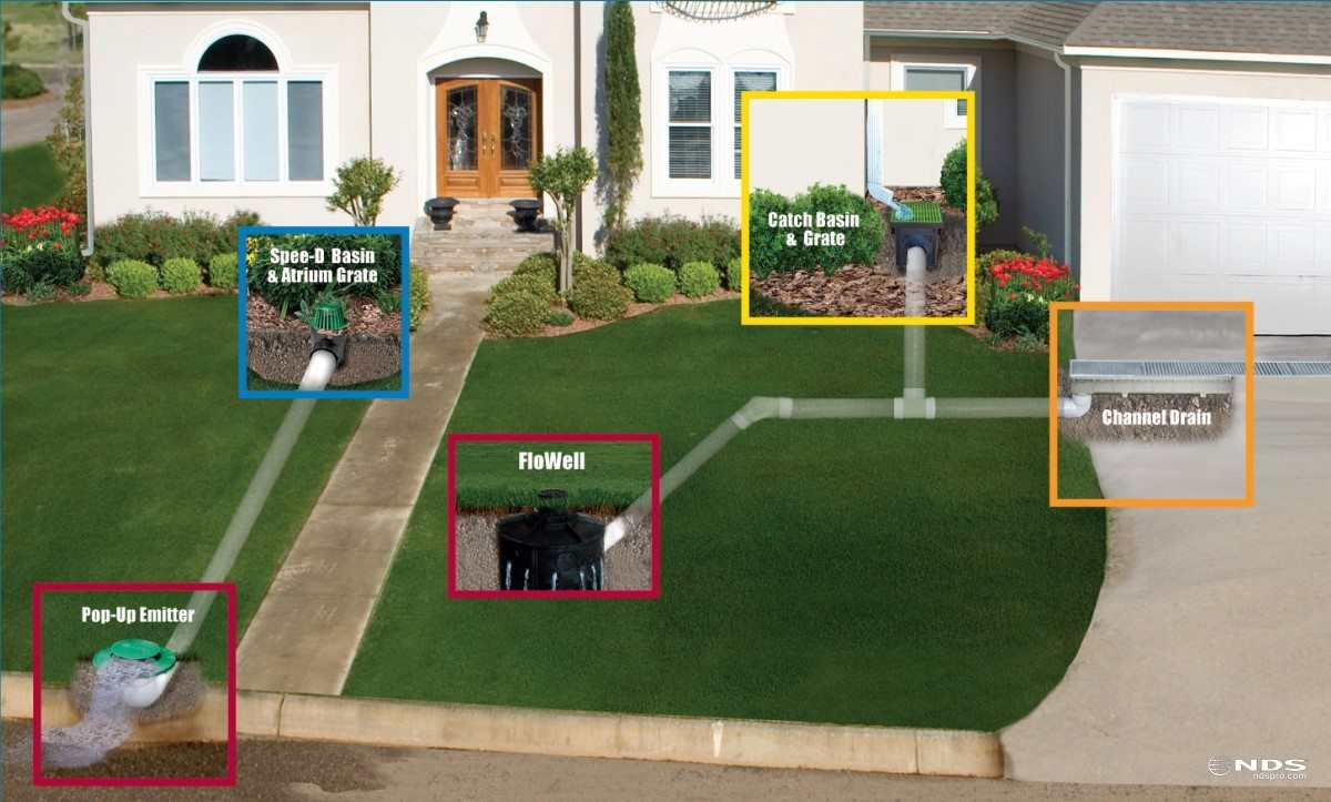 Landscape drainage and grading landscape solutions in for Types of drainage system in building